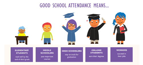 Steps To Success Attendance Awareness