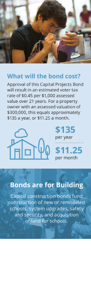 What will the bond cost?