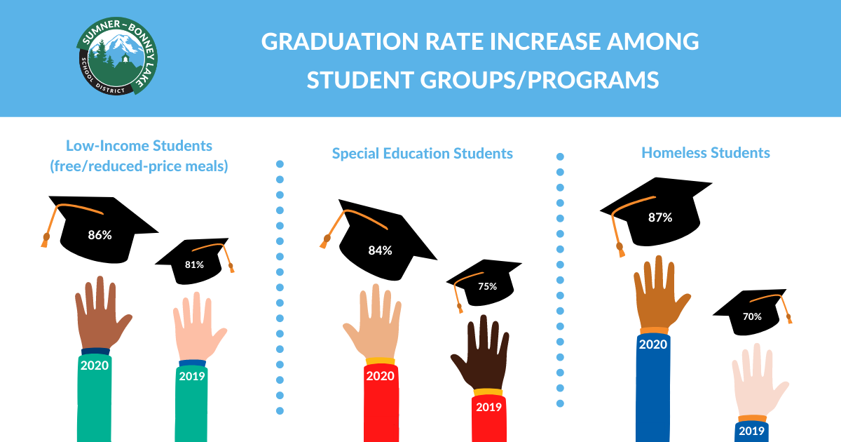 Image of graduation rates for student groups and programs